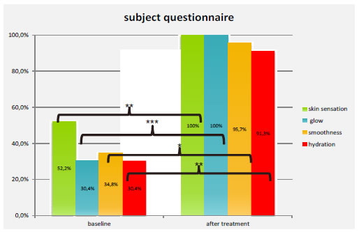 Fig. 5: Results of facial appearance self-perception questionnaire