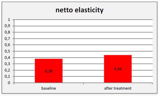 Fig. 6: Results of skin elasticity (arbitrary values)
